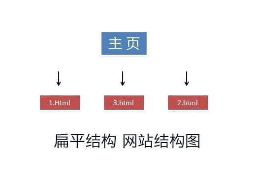 网站扁平结构图