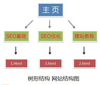 网站树形结构图