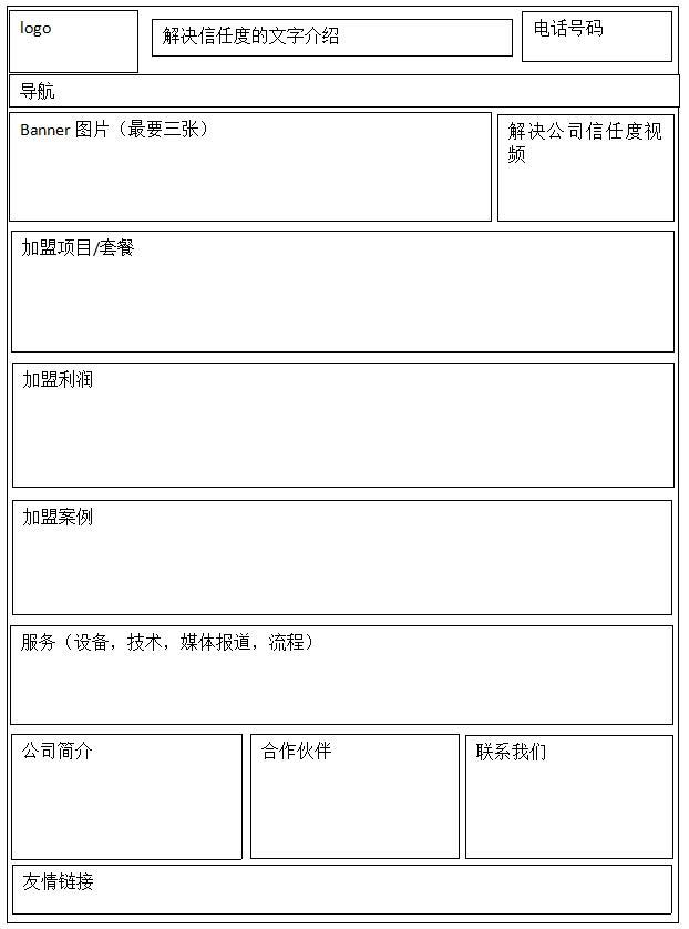 加盟网站布局草图